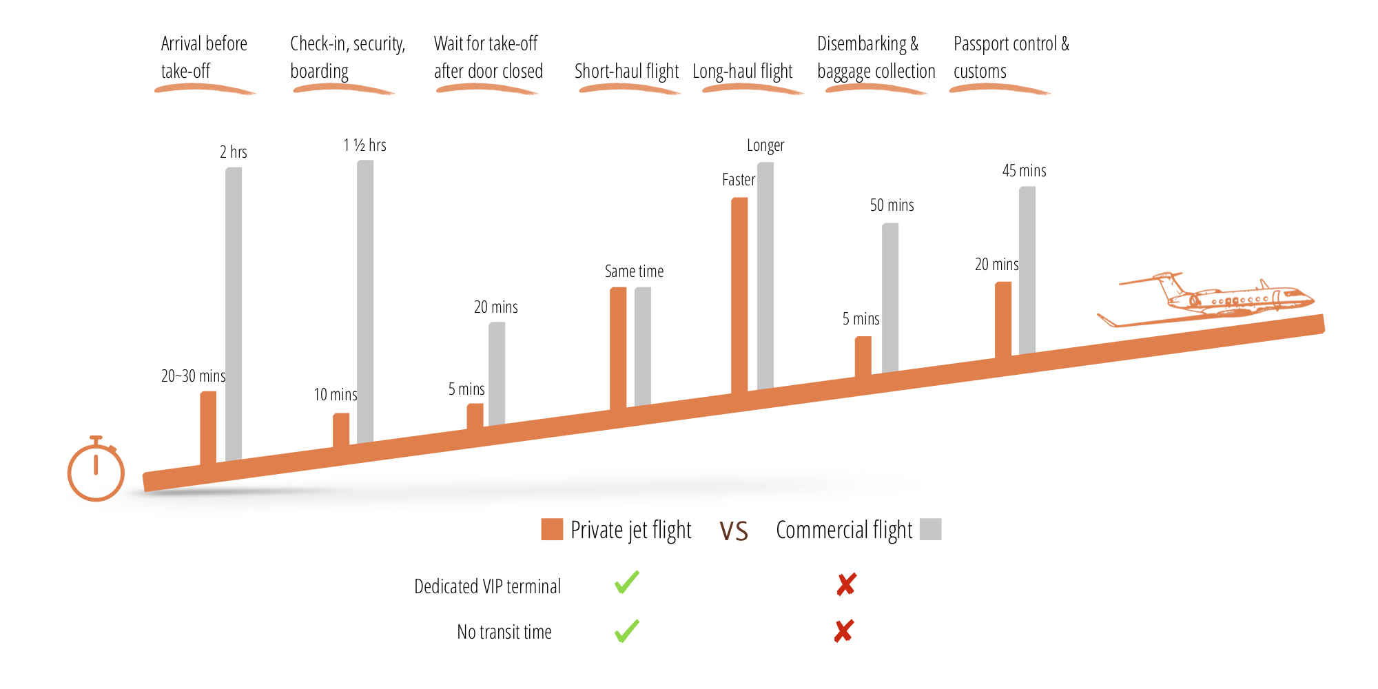 Private Jet VS Commercial Airline Chart